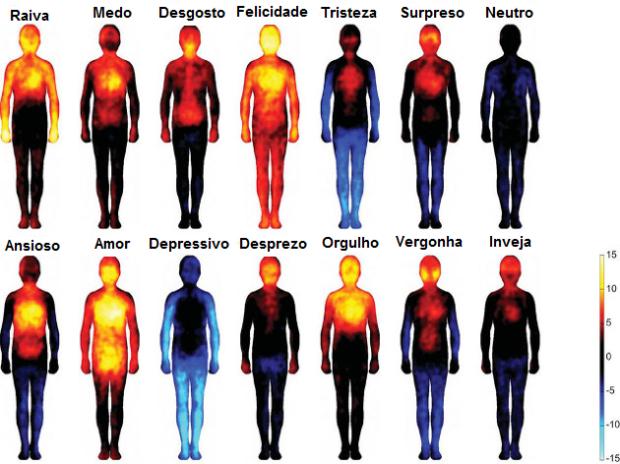 sensações corporais